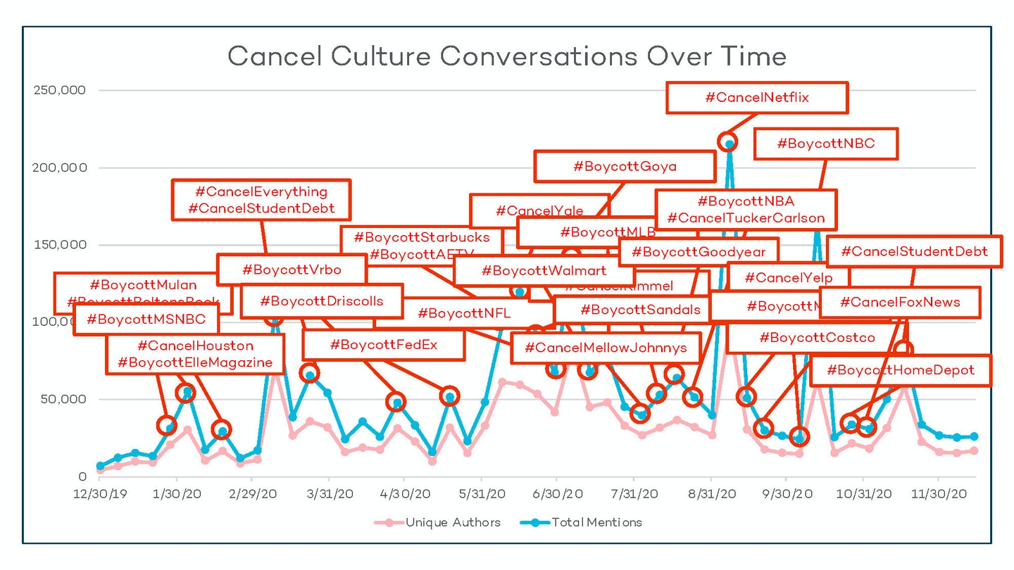 Conversations Over Time