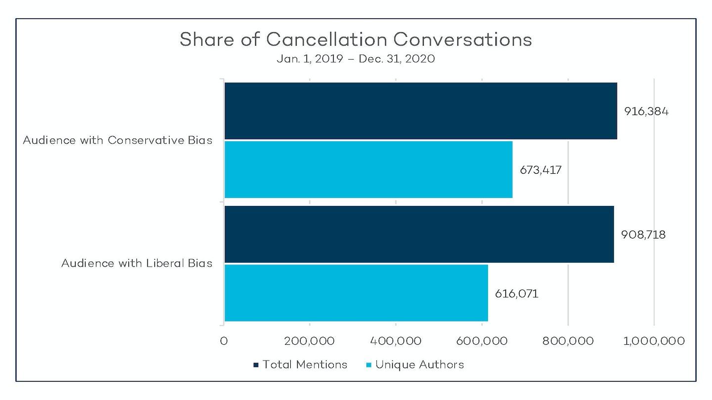 Share Of Conversations